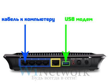 схема подключения роутера и usb модема