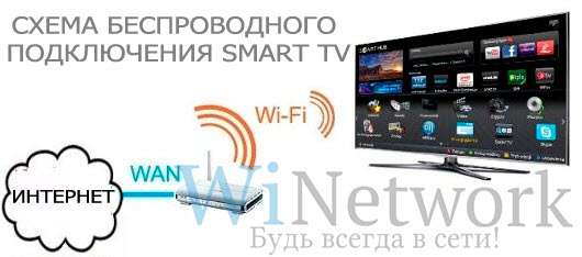 Smart TV через Wi-Fi