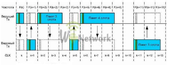 скачкообразное изменение частот