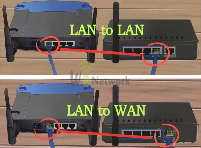 соединение wifi роутеров по ethernet при подключении lan to lan и lan to wan