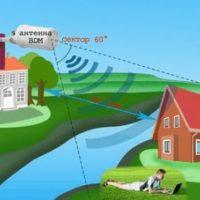 Направленная Wi-Fi антенна