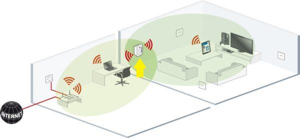 Репитер рекомендуется использовать с мощной антенной