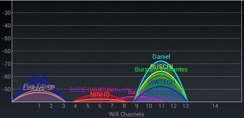 Приложение inSSIDer показывает на каких каналах работают другие роутеры