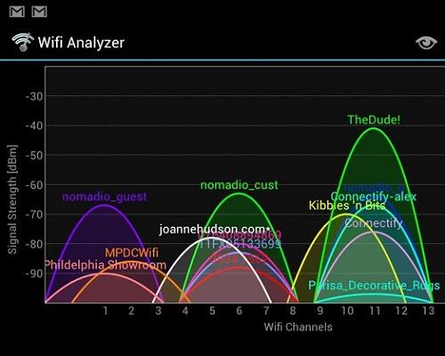 График рабочих диапазонов сети WiFi